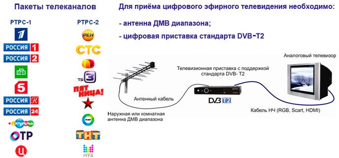 какие каналы ловит цифровая приставка dvb-t2 в калуге